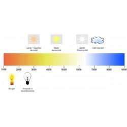 Echelle couleur Kelvin