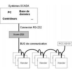 Studer Xcom-232i